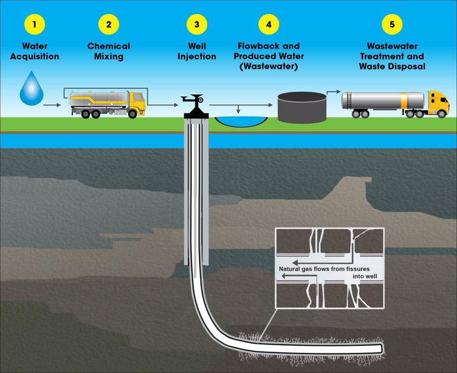 Hydraulic Fracturing Water Cycle diagram, via www2.epa.gov.