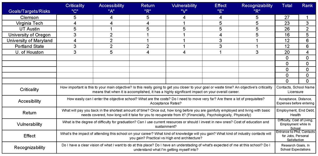 The CARVER Matrix Method for Grad School | Forum | Archinect