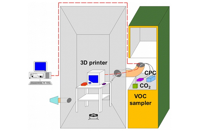 A diagram from a recent paper on the possible health hazards of 3D-printing by researchers at the University of Texas at Austin. Image via pubs.acs.org