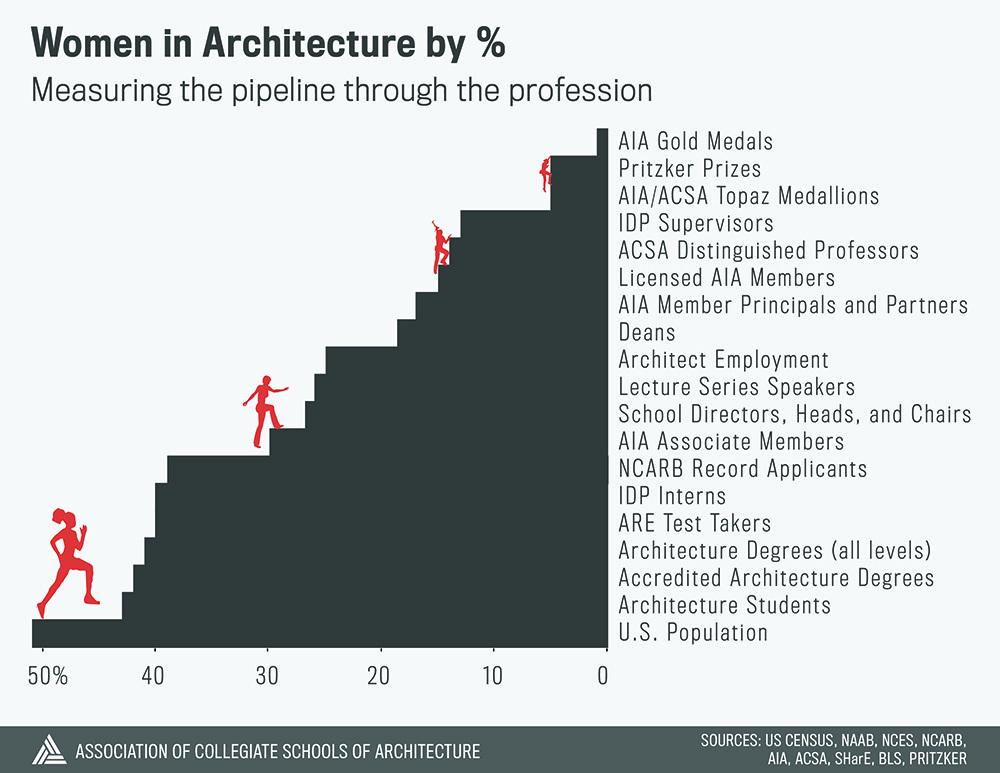 Graphic courtesy of ACSA.