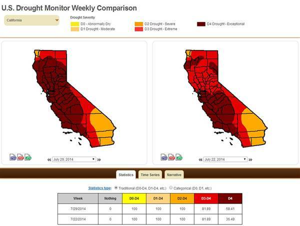 """California is in extreme drought conditions, with more than 58% of the state in """"exceptional"""" conditions. Credit: US Drought Monitor"""