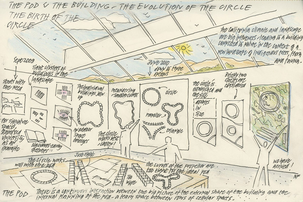 Norman Foster's sketch of the building's evolution, from propeller shape to circle.