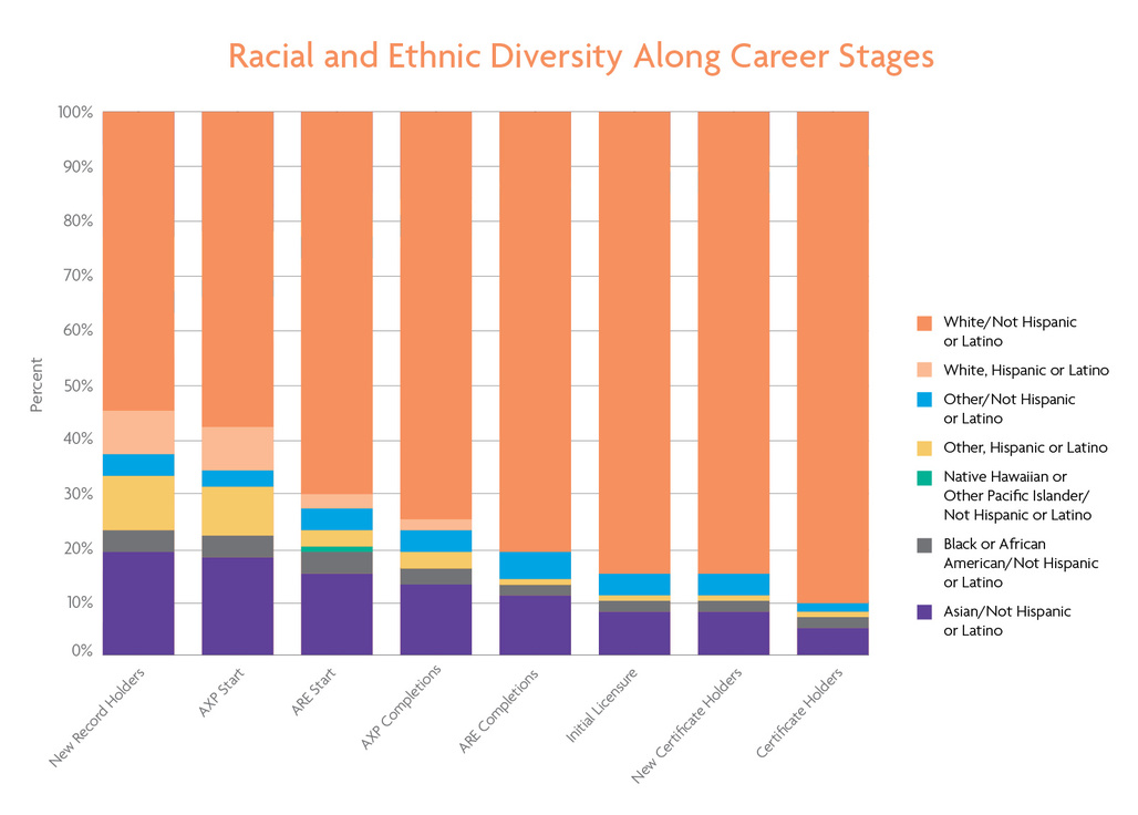 Racial and Ethnic Diversity Along Career Stages. Graph via NCARB.