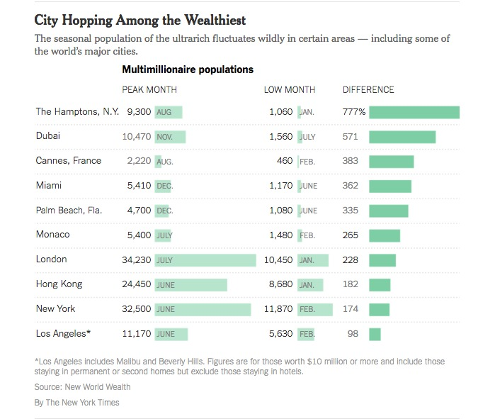 Los Angeles includes Malibu and Beverly Hills. Figures are for those worth $10 million or more and include those staying in permanent or second homes but exclude those staying in hotels. Source: New World Wealth By The New York Times