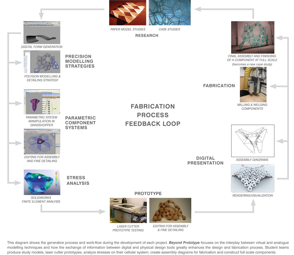 Beyond Prototype - Fabrication Process Diagram via Jason Ivaliotis