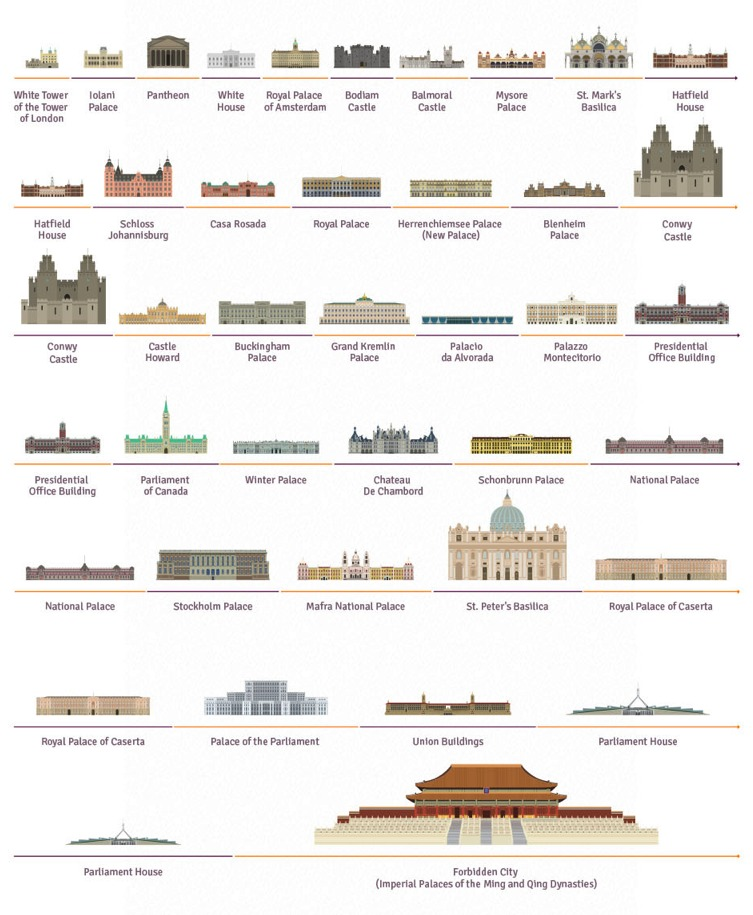 """35 Palaces From Around the World"" gives a glimpse of a countrys wealth, power, and history. Screenshot image via movoto.com"