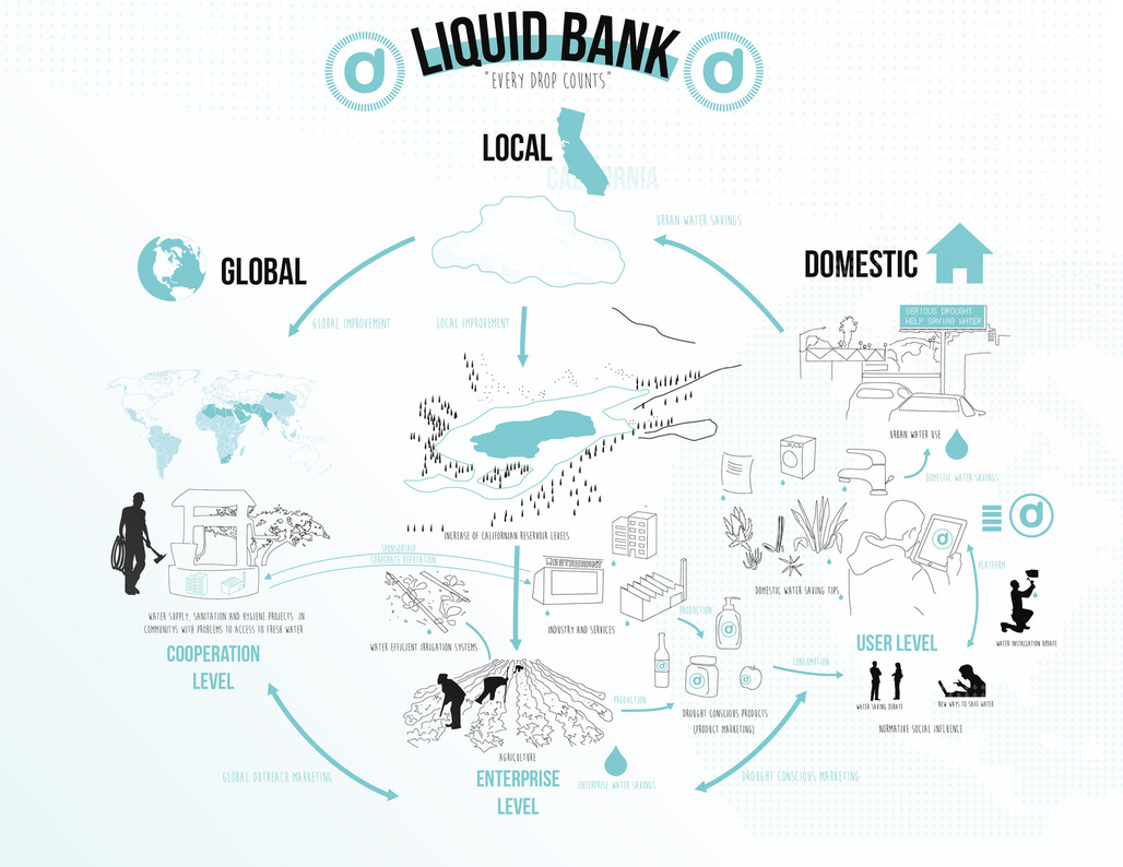 "From Juan Saezs ""Liquid Bank"" proposal."