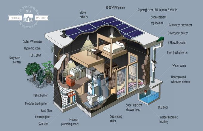 via Open Building Institute