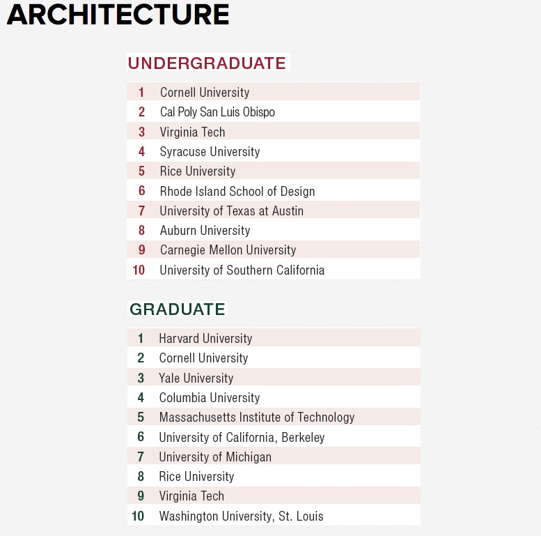 Design Intelligences best architecture schools for 2016