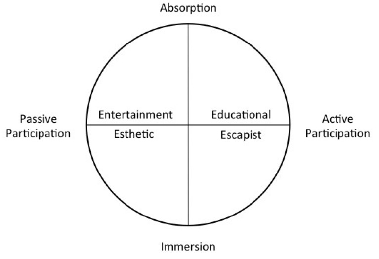 The Four Realms of Experience. Credit: Joe Pine and James Gilmore.