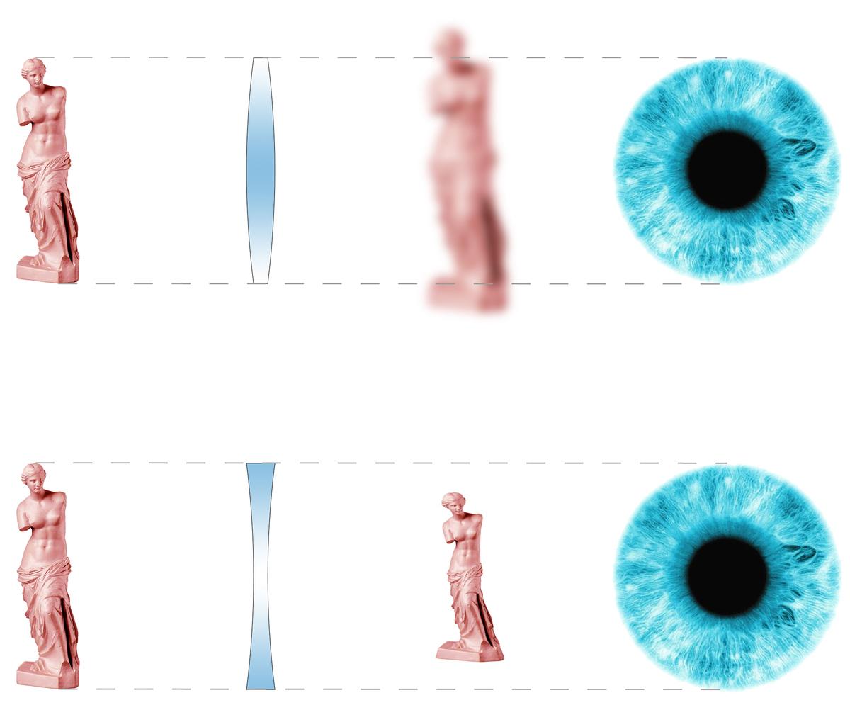 Lens Effects Diagram
