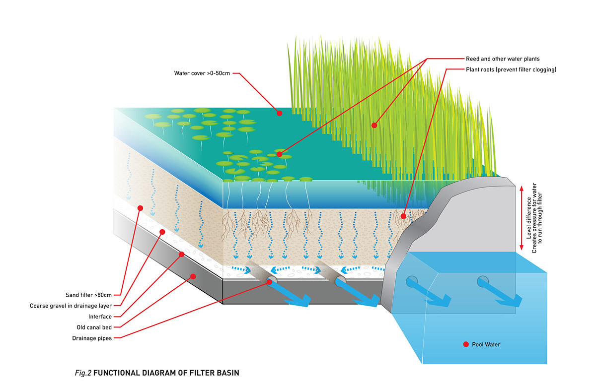 Global Holcim Awards Bronze 2012: Urban renewal and swimming-pool precinct, Berlin, Germany: Functional diagram of filter basin. (Image © Holcim Foundation)