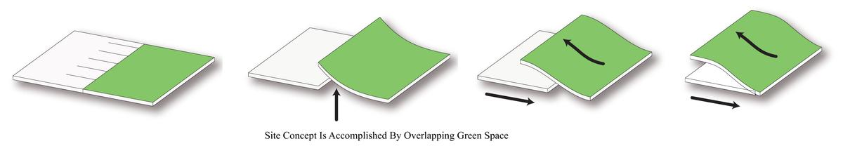 Land Manipulation Diagram