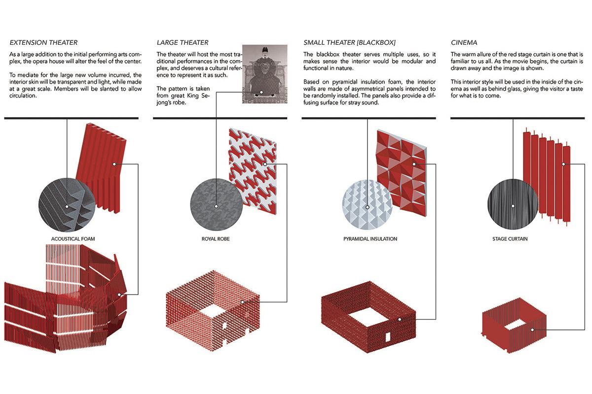 Patterns diagram (Image: H Architecture & Haeahn Architecture)