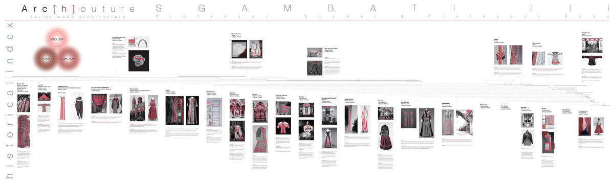 Sgambati_Arc[h]outure_historical index_presentation board
