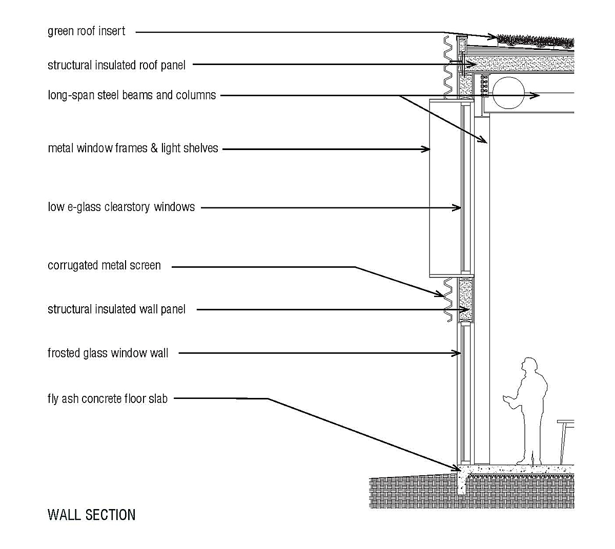 Wall Section