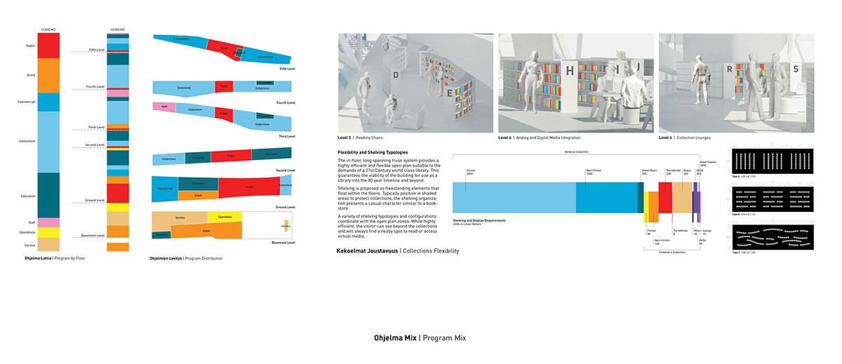 Program mix (Image: PAR)