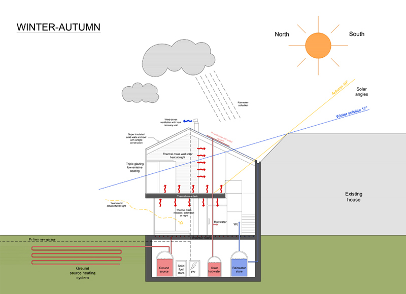 Bioclimatic diagram