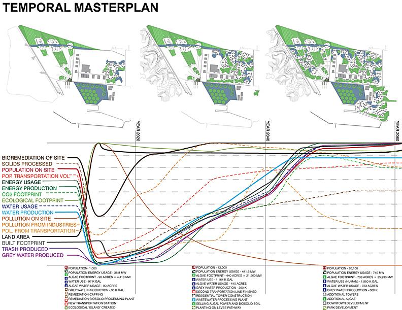 Alameda NAS Masterplan2