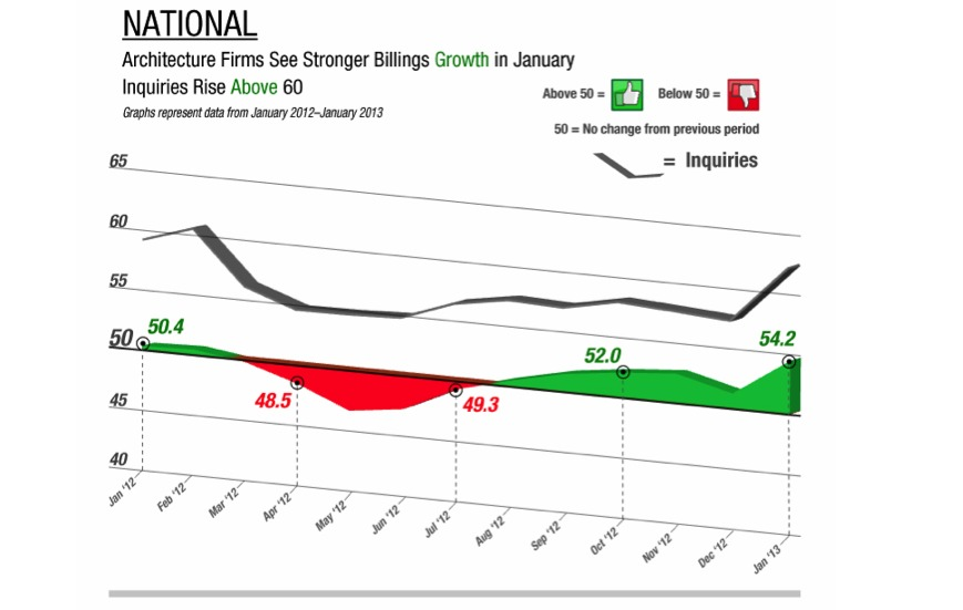 The American Institute of Architects (AIA) reported the January ABI score was 54.2, up sharply from a mark of 51.2* in December.