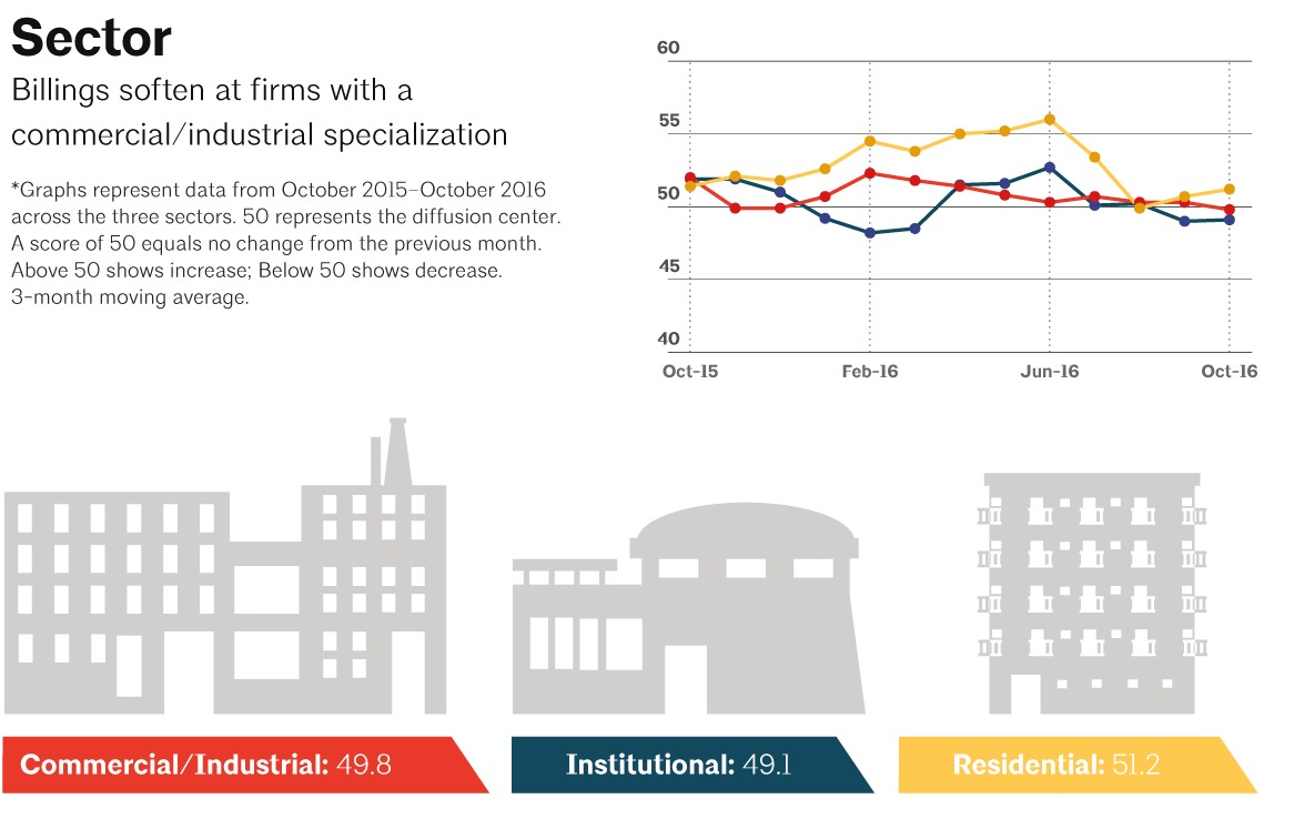 Architecture billings index in october improves modestly for Architecture firms in sector 17