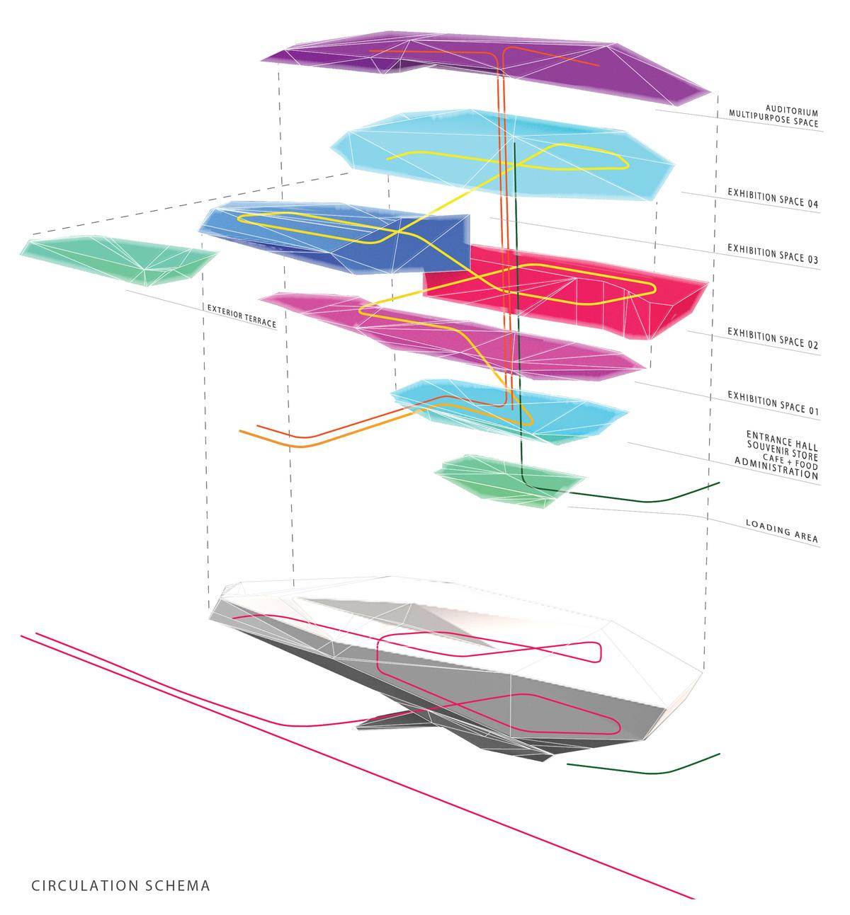 Circulation scheme