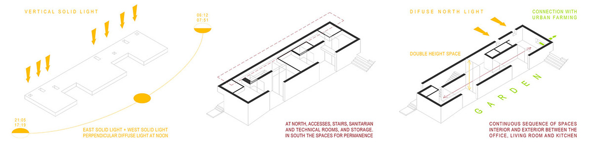 Diagram (Image: Phyd Arquitecture)
