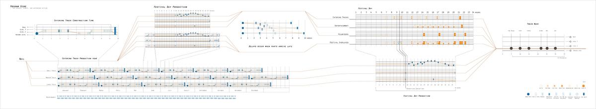 Programmatic Score