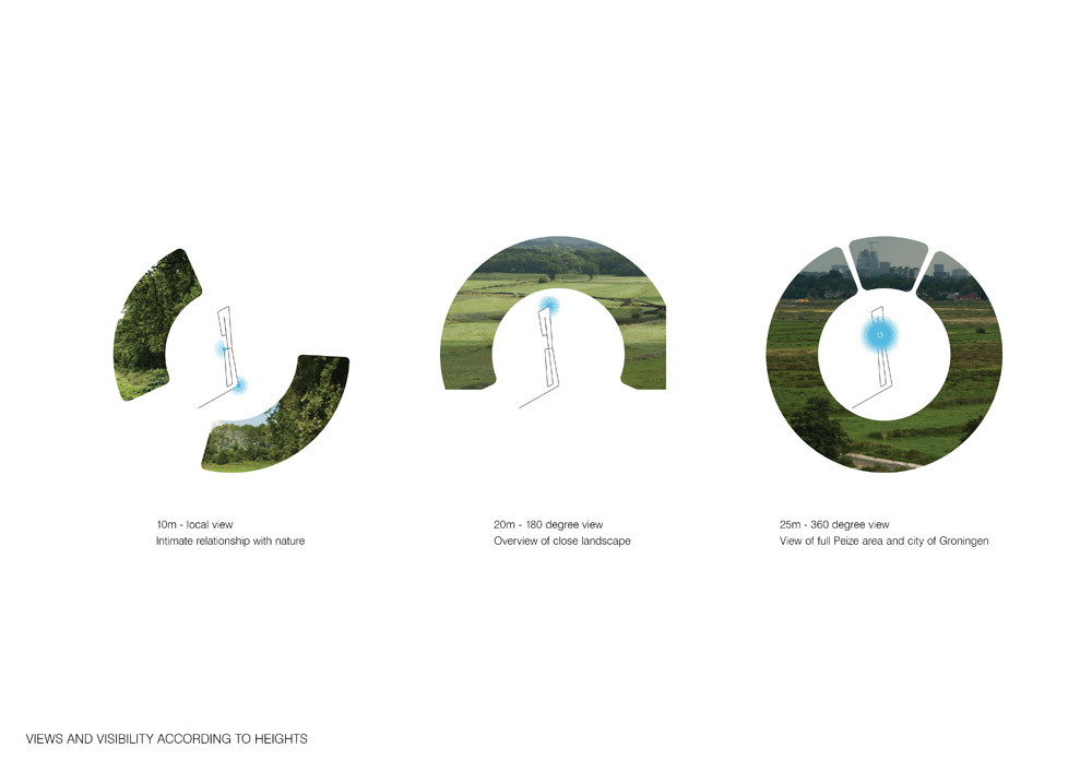 Views and visibility according to heights (Image: UNStudio)