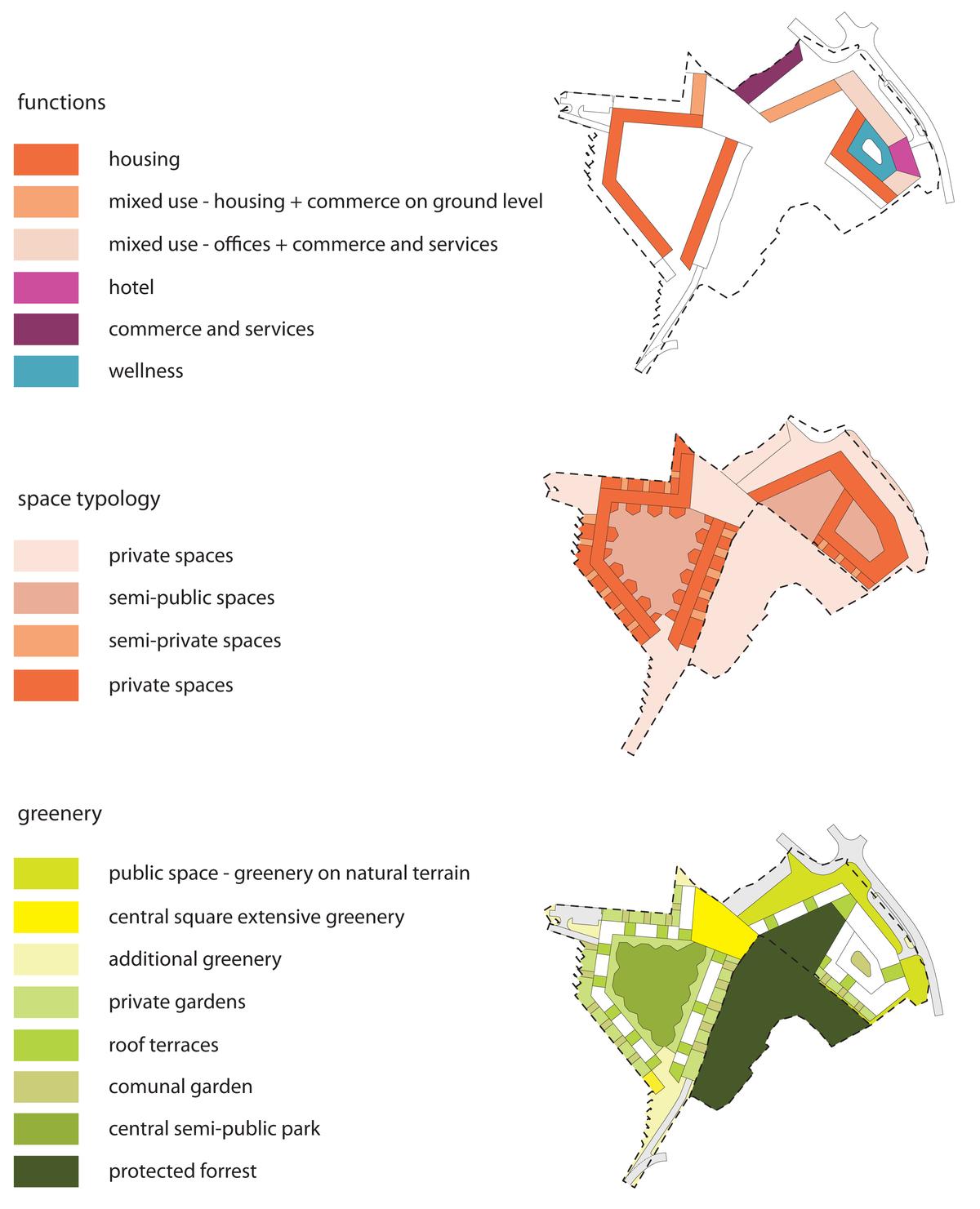 Urbanistic schemes