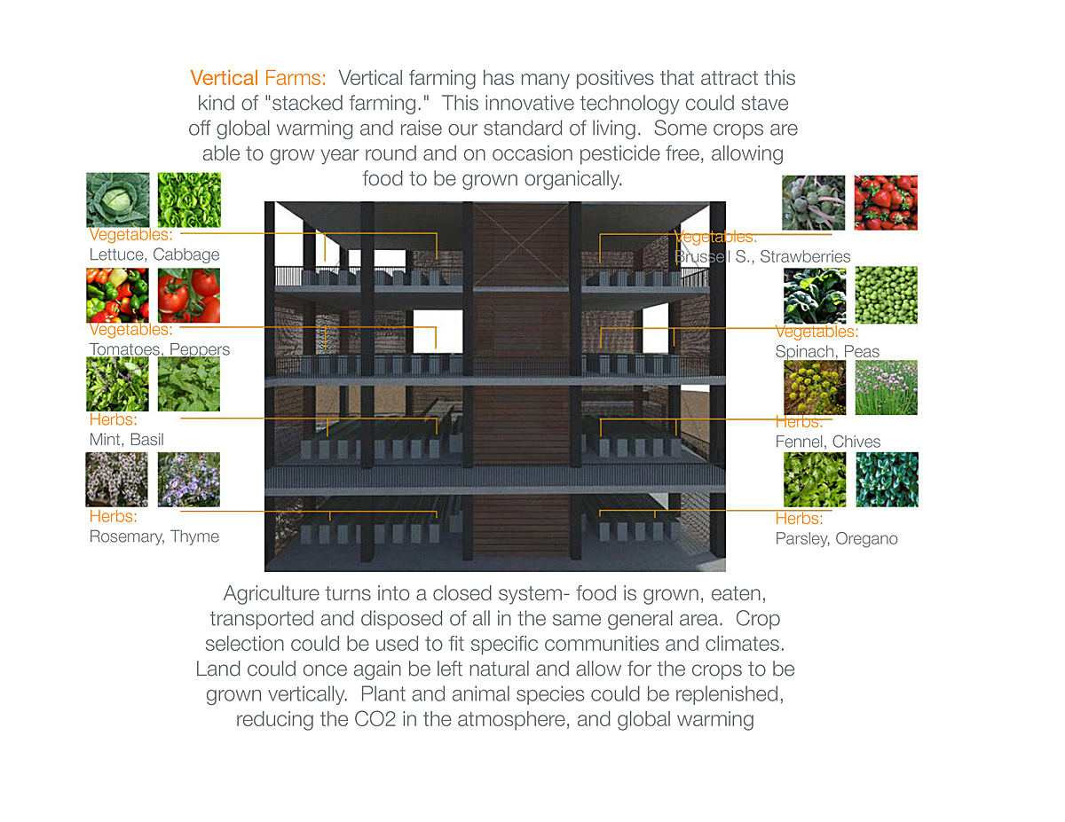 Vertical Farm Diagram