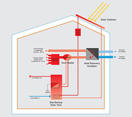 Mechanical diagram, R-House