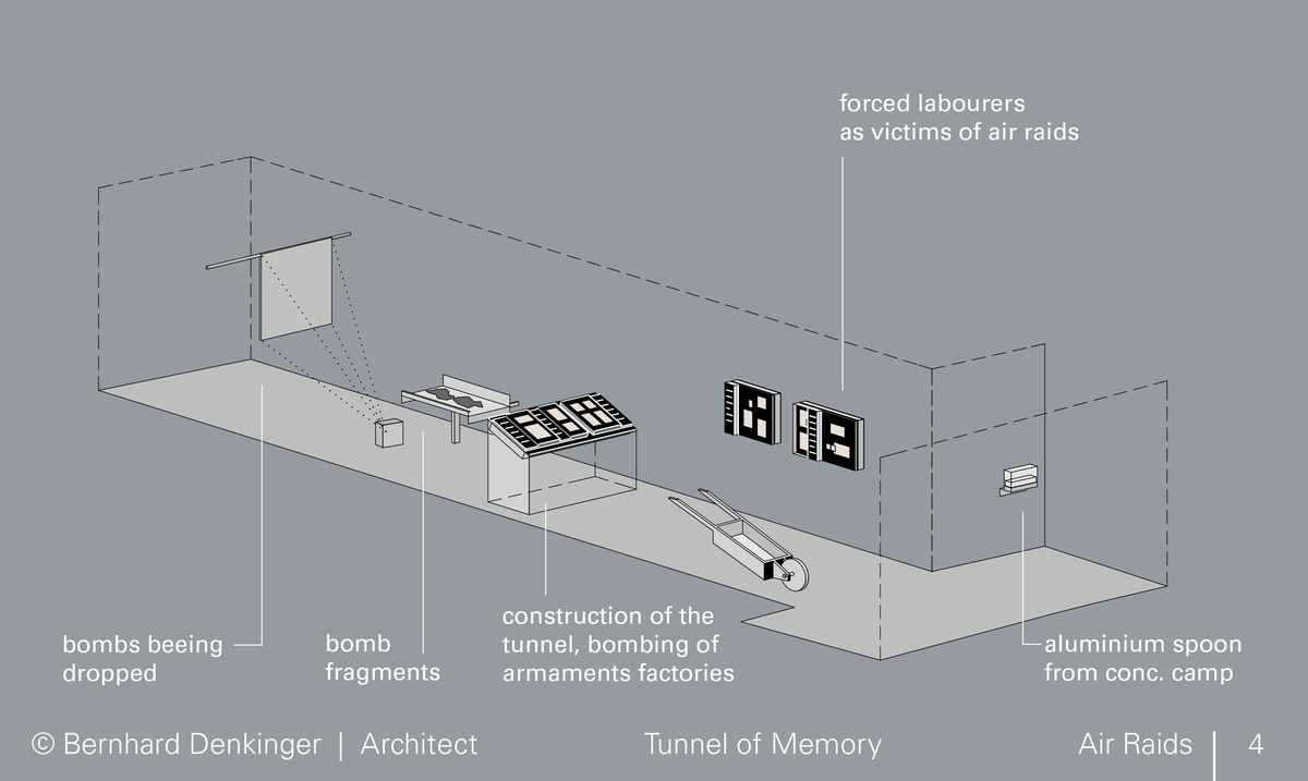 Air Raids: Four representation lines merge. Various aspects of the air raids shown in individual pictures – a dramaturgy that gradually intensifies – come together to produce an overall impression.