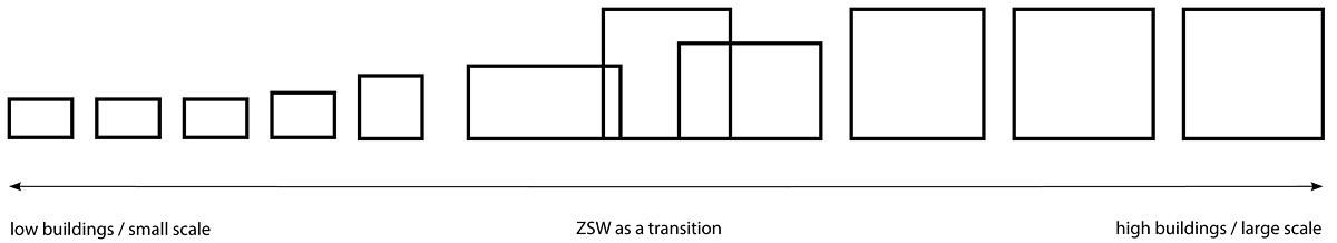 ZSW Diagram Context (Image: Henning Larsen Architects)