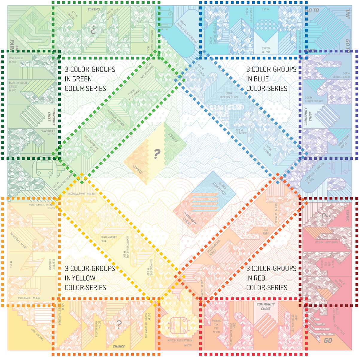 ECO-MONOPOLY color groups. Image: Jia Ma