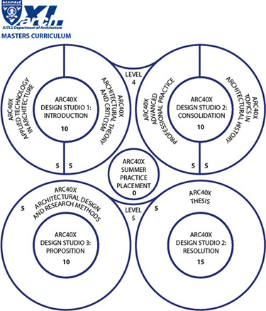 MArch(Des) curriculum