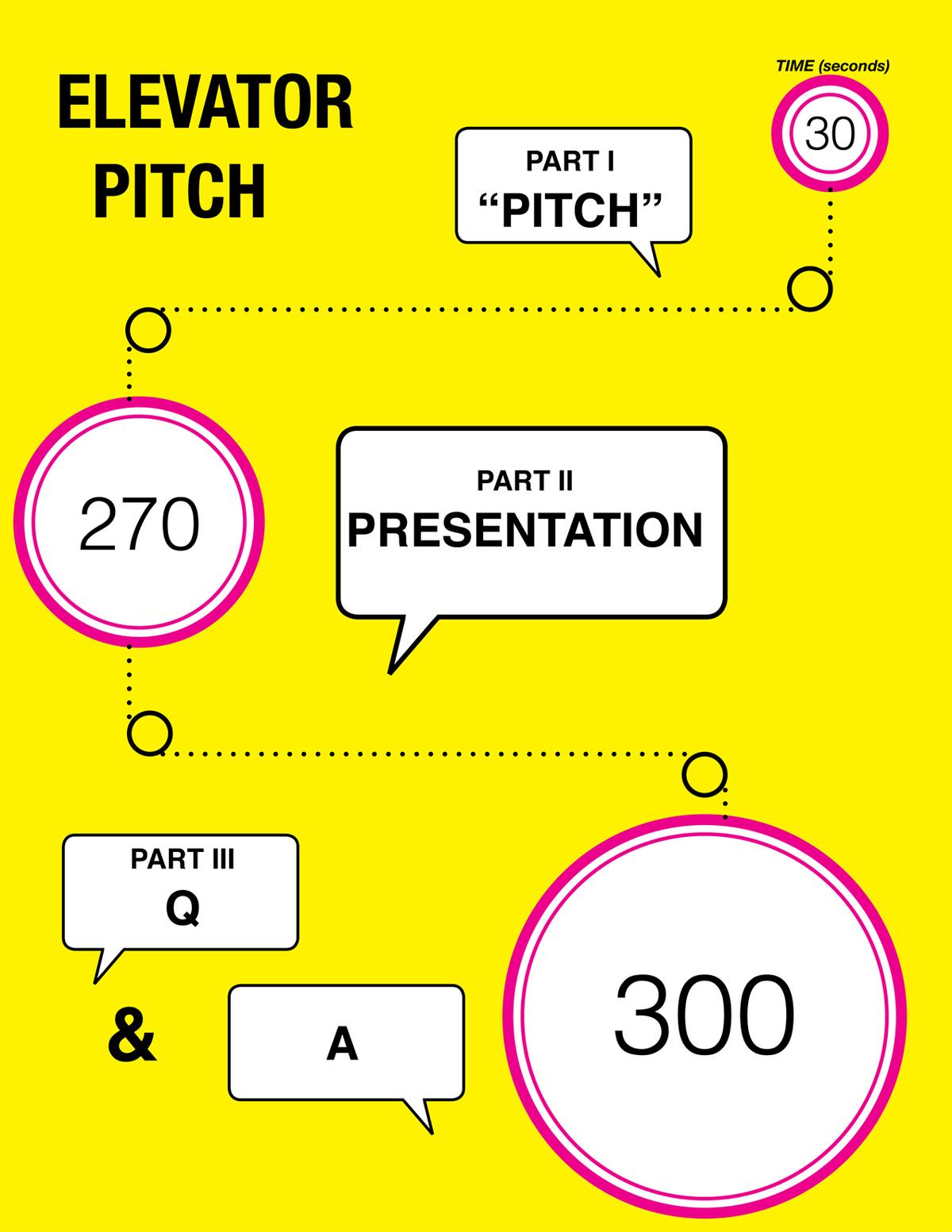 E Pitch Infographic