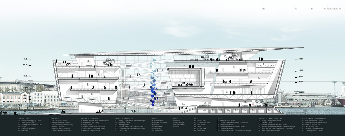Guggenheim Helsinki Design Competition Gallery Archinect