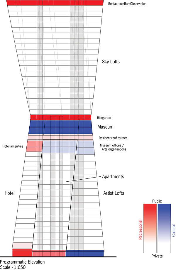 Programmatic elevation