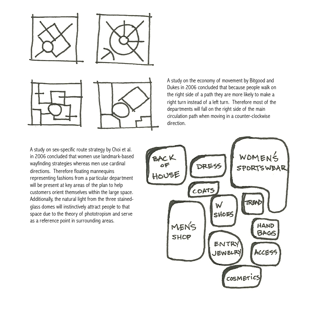 Selections from my evidence-based research and bubble diagrams