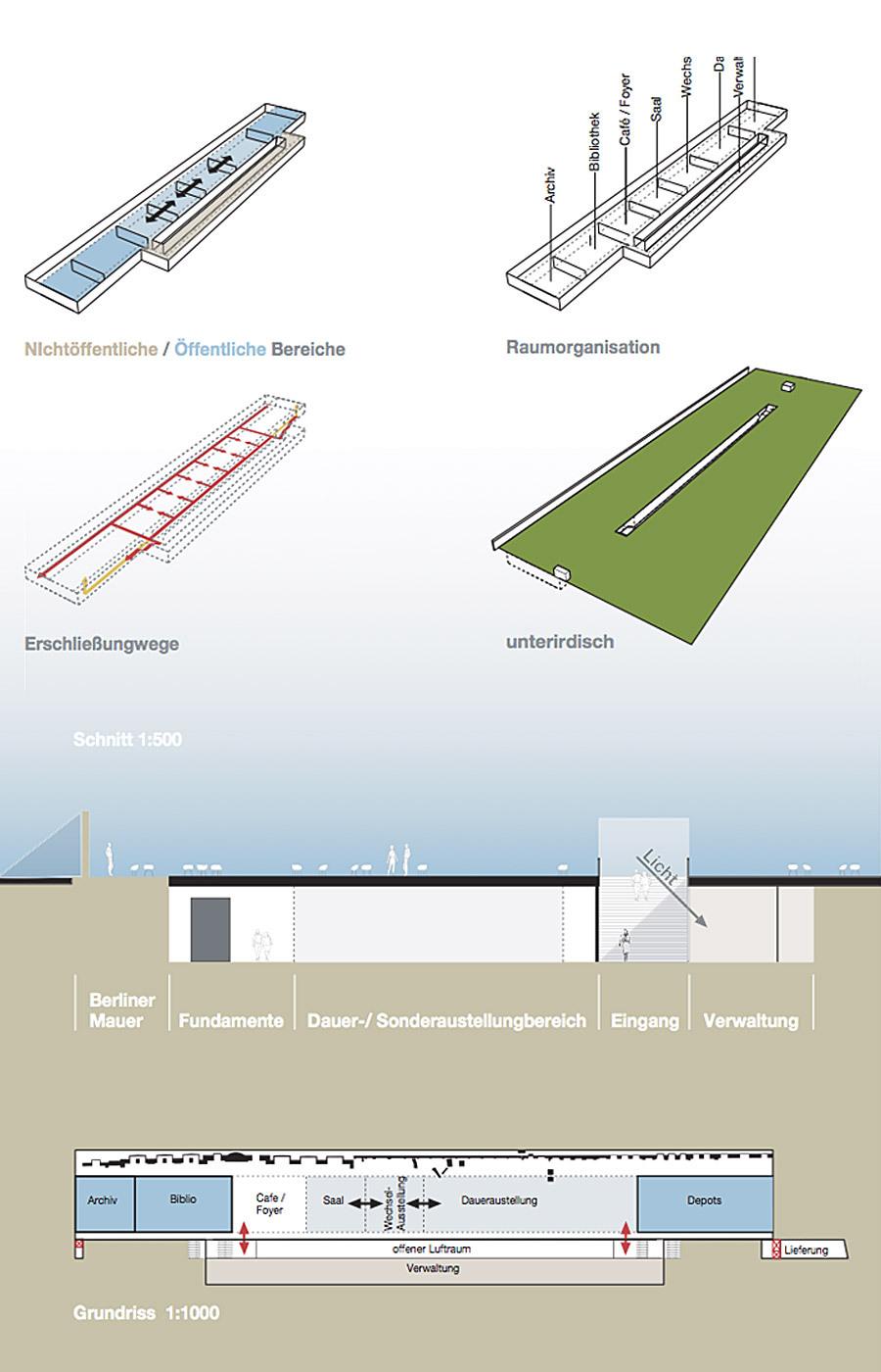 Topographie des Terrors. Competition, concept