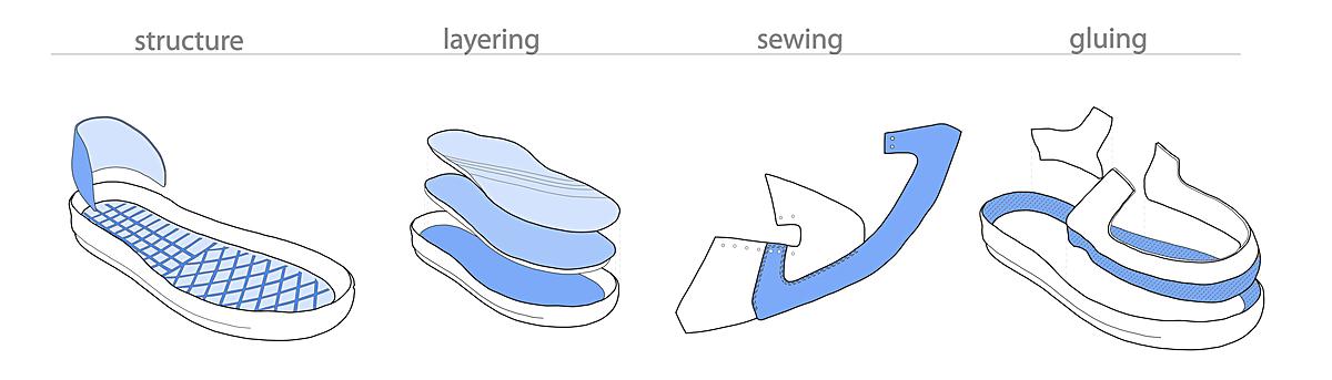 Shoe Processes