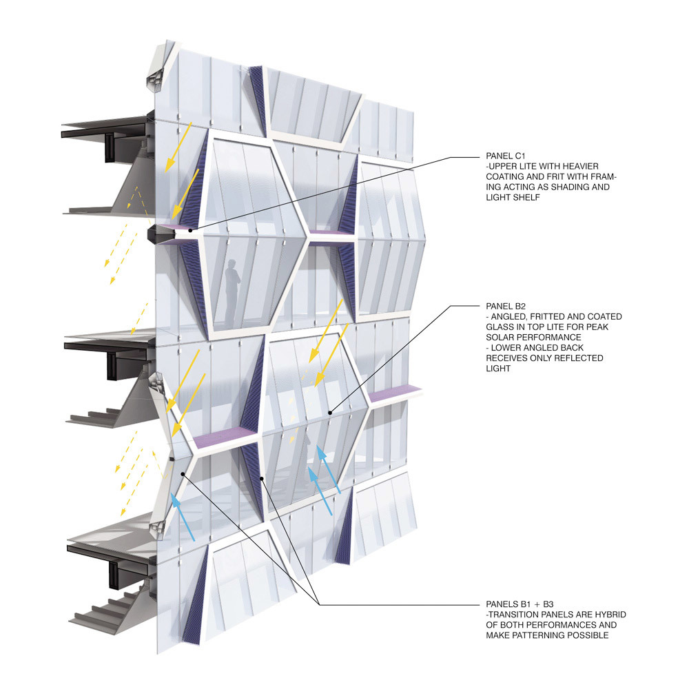 Office facade, environmental diagram (Image: UNStudio)