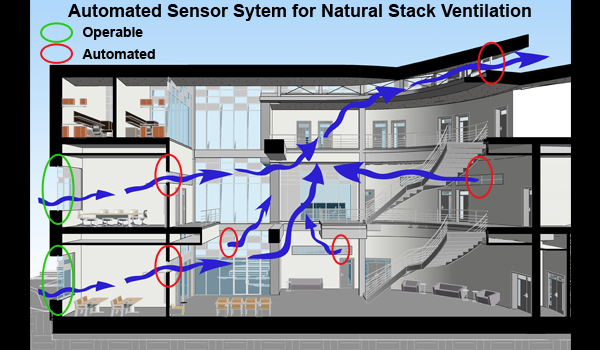 Environmental Sensors allow the automated clerestory window systems to provided a mixed mode ventilation system that combines an HVAC with natural stack ventilation. Windows open automatically when conditions are ideal, inspired by the pine cone's natural ability to expand and contract based on humidity.