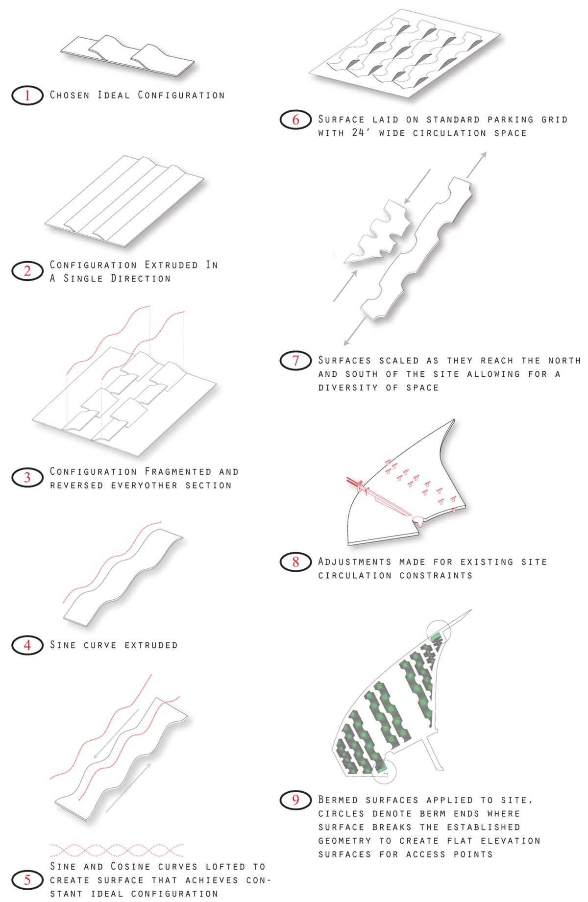 Logic Diagrams