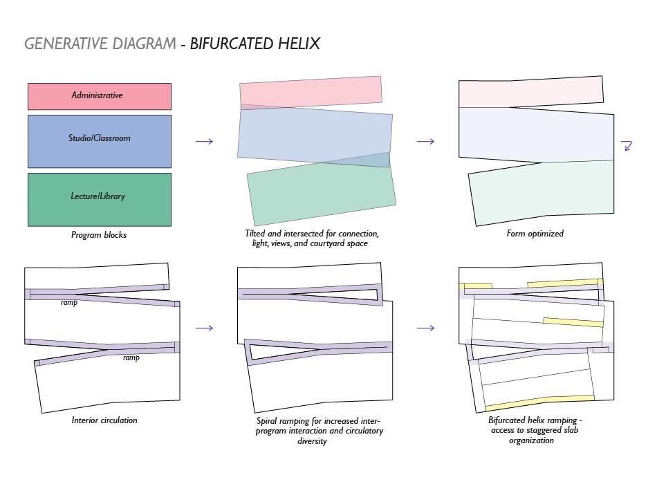 Generative diagram