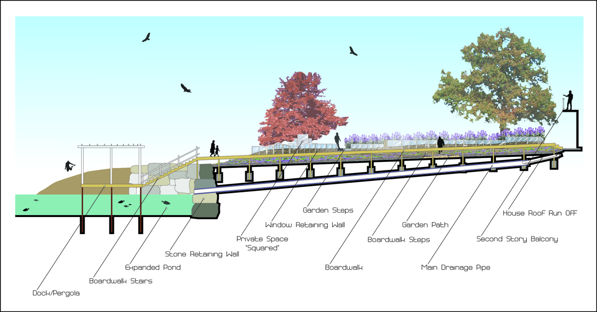 Section of Project Y