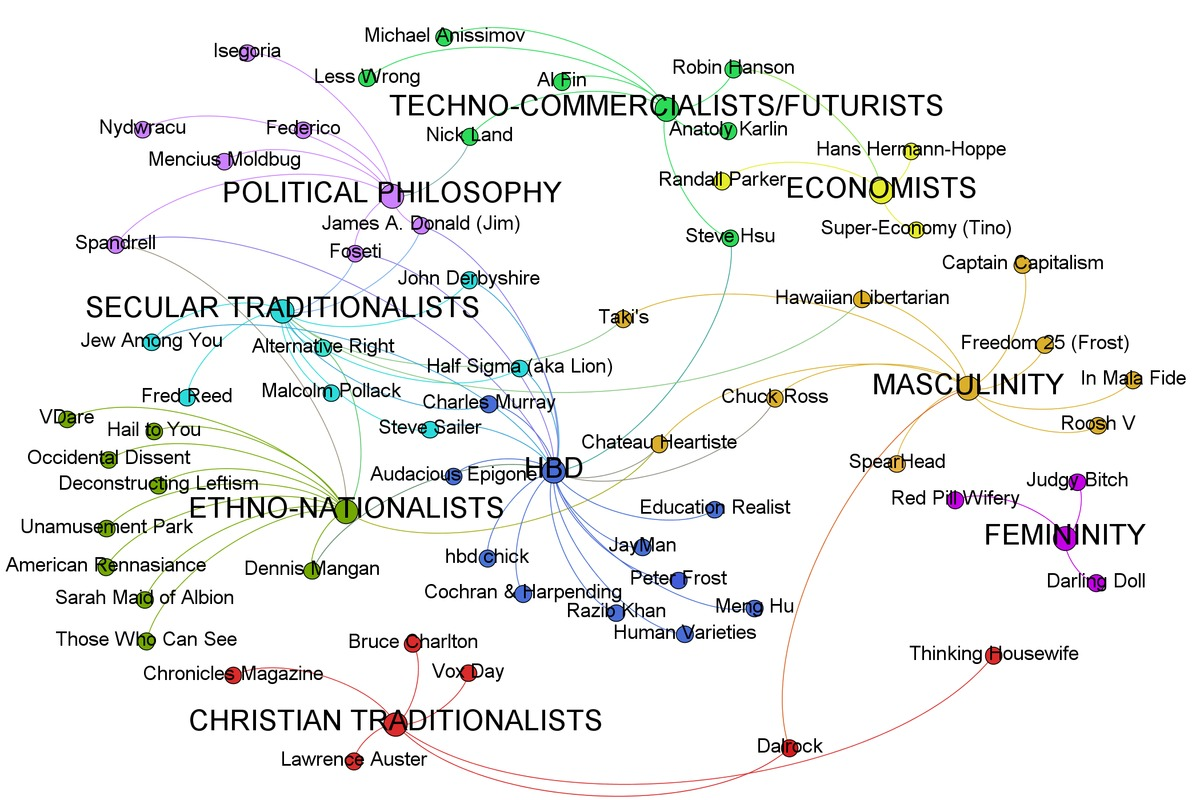An elaborate April 2013 map of the wider Dark Enlightenment categorized by theme, made by Scharlach of Habitable Worlds.