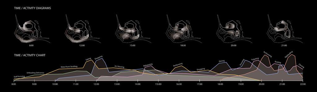 Time/Activity diagram