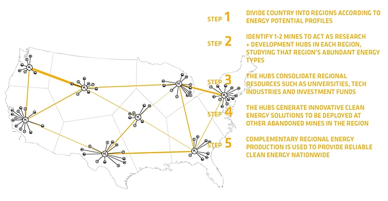 plan for mine use as part of the development of a clean energy infrastructure for the USA